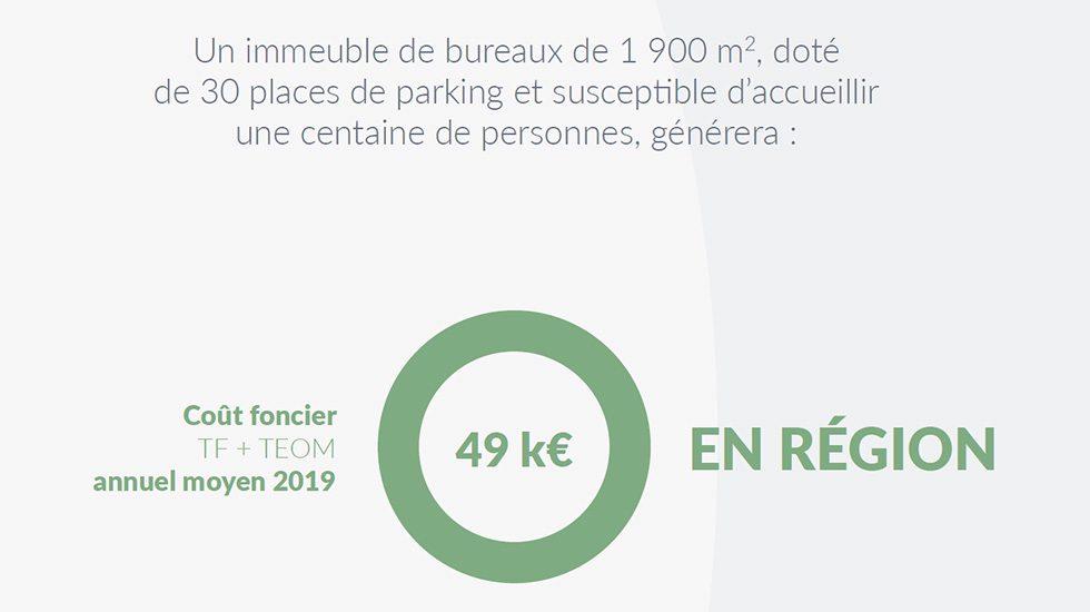 Extrait : coût foncier pour un immeuble de bureaux de 1900 m²