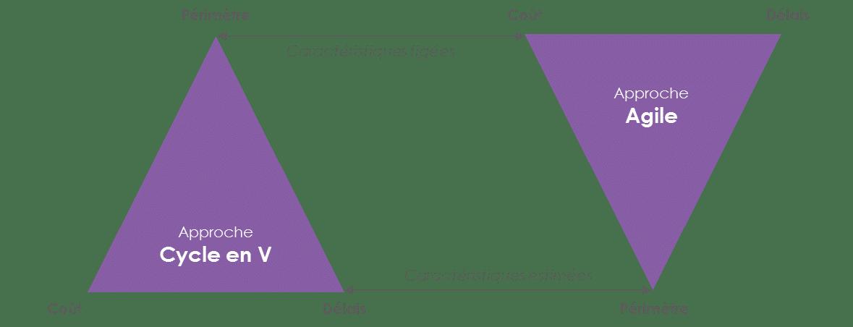 Schéma du changement de paradigme Périmètre-Coût-Délais
