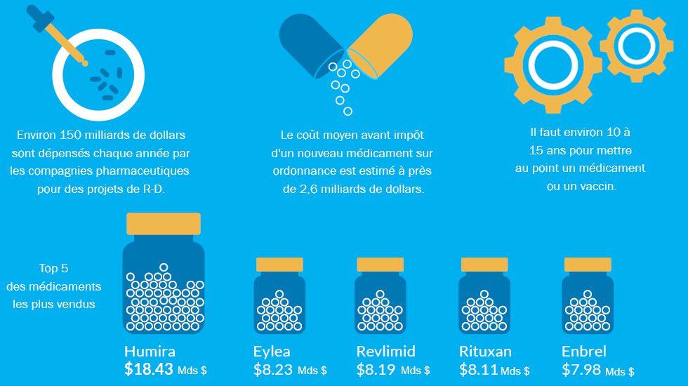 Les chiffres clés du secteur pharmaceutique
