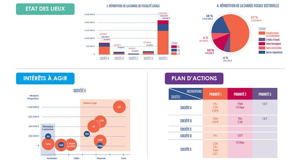 Exemple de cartographie des enjeux de la fiscalité d'une entreprise