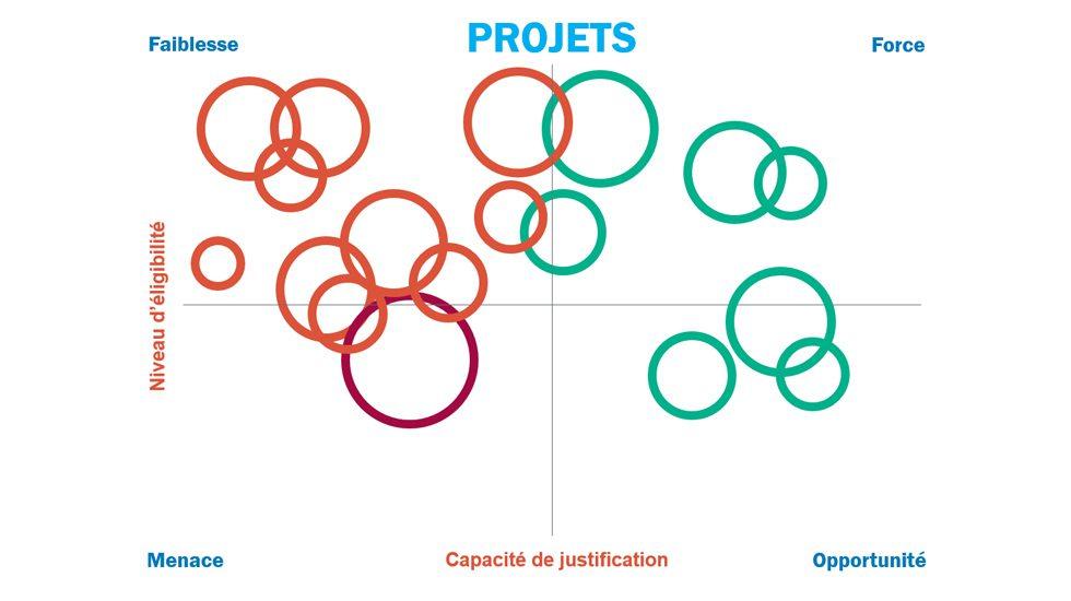 Exemple de cartographie des projets de l'entreprise