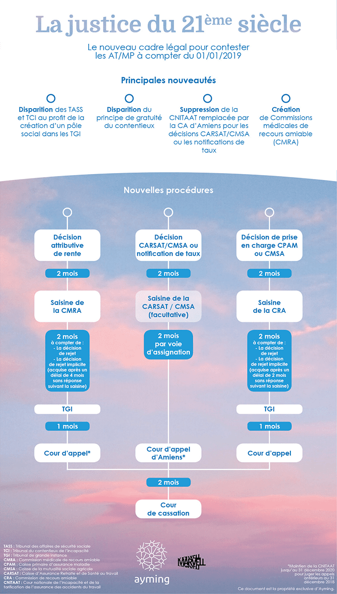 Le nouveau cadre légal pour contester les AT/MP depuis le 01/01/2019