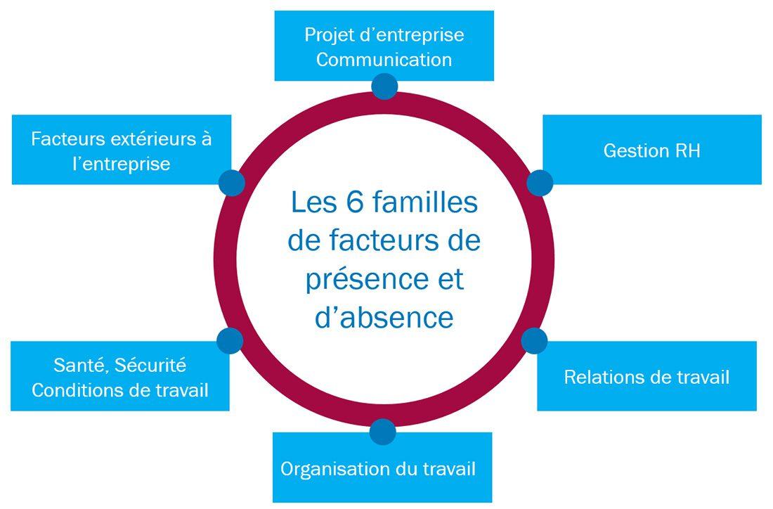 Les-6-familles-de-Facteurs-présence-absence