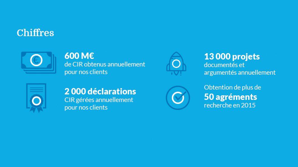 Les chiffres clés de nos missions CIR