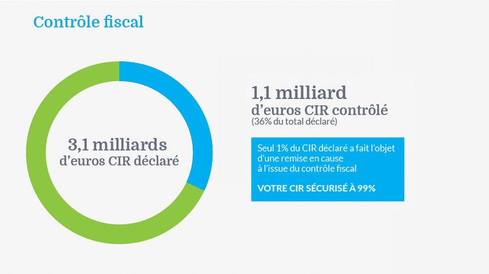 Nos chiffres clés sur le contrôle fiscal CIR