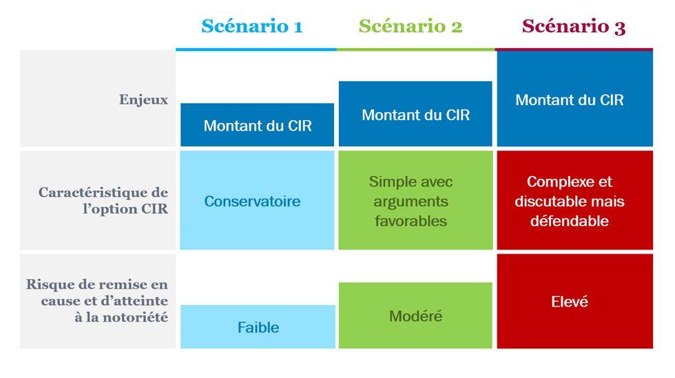 Synthèse de scénarisation du CIR