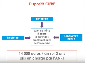 Le dispositif CIFRE