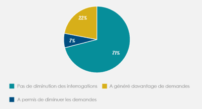 Impacts du BP clarifié sur les interrogations
