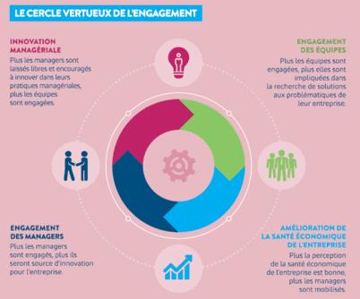 Cercle vertueux de l'innovation managériale
