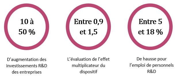 CIR et son impact : publication des 1ers résultats par la CNEPI