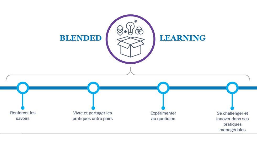 L'expérience de formation en blended learning