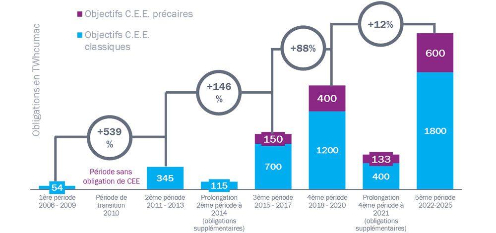 Economies Des CEE par période