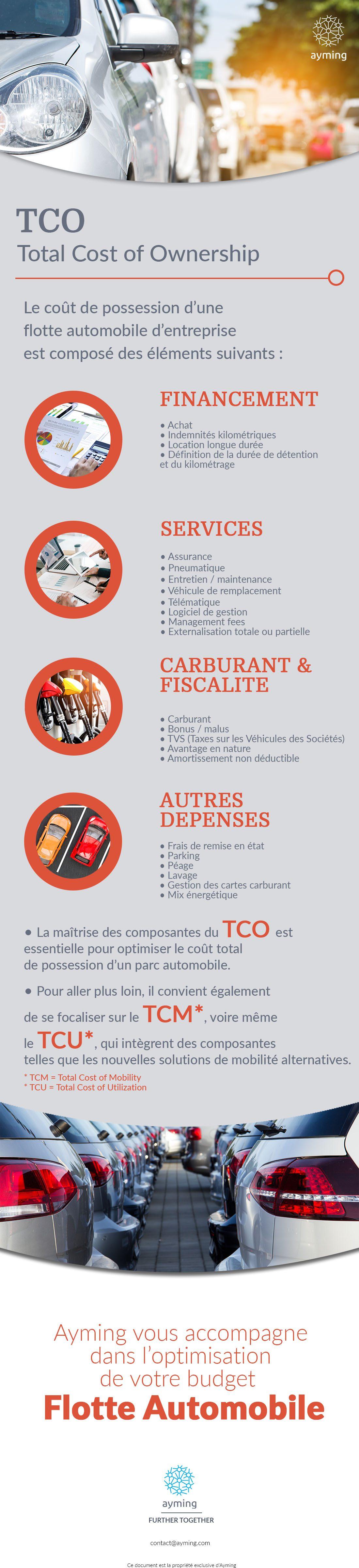Infographie : Le coût de détention de votre flotte automobile (TCO)
