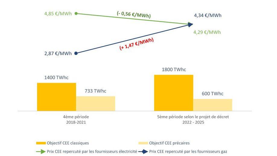 evolution tarifs CEE 5ème période